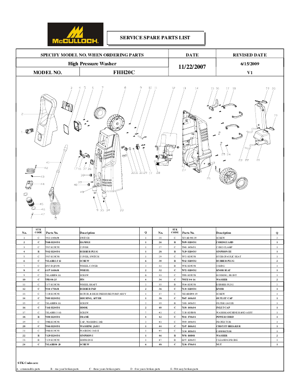 mcculloch pressure washer fhhc users guide